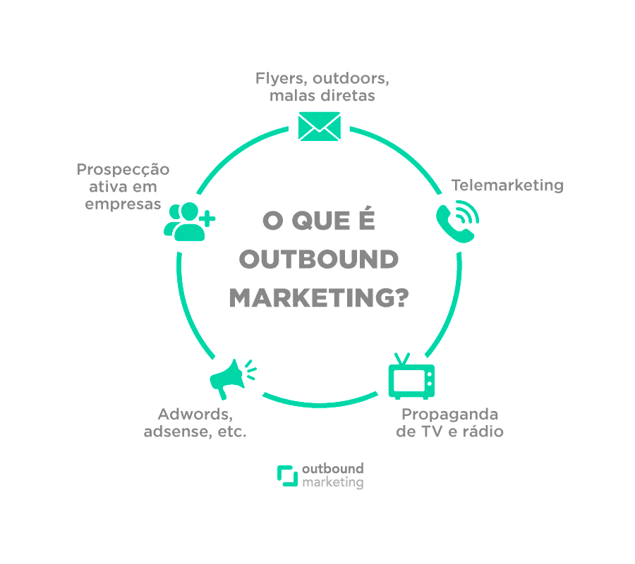 Metodologia Outbound Marketing by Reev