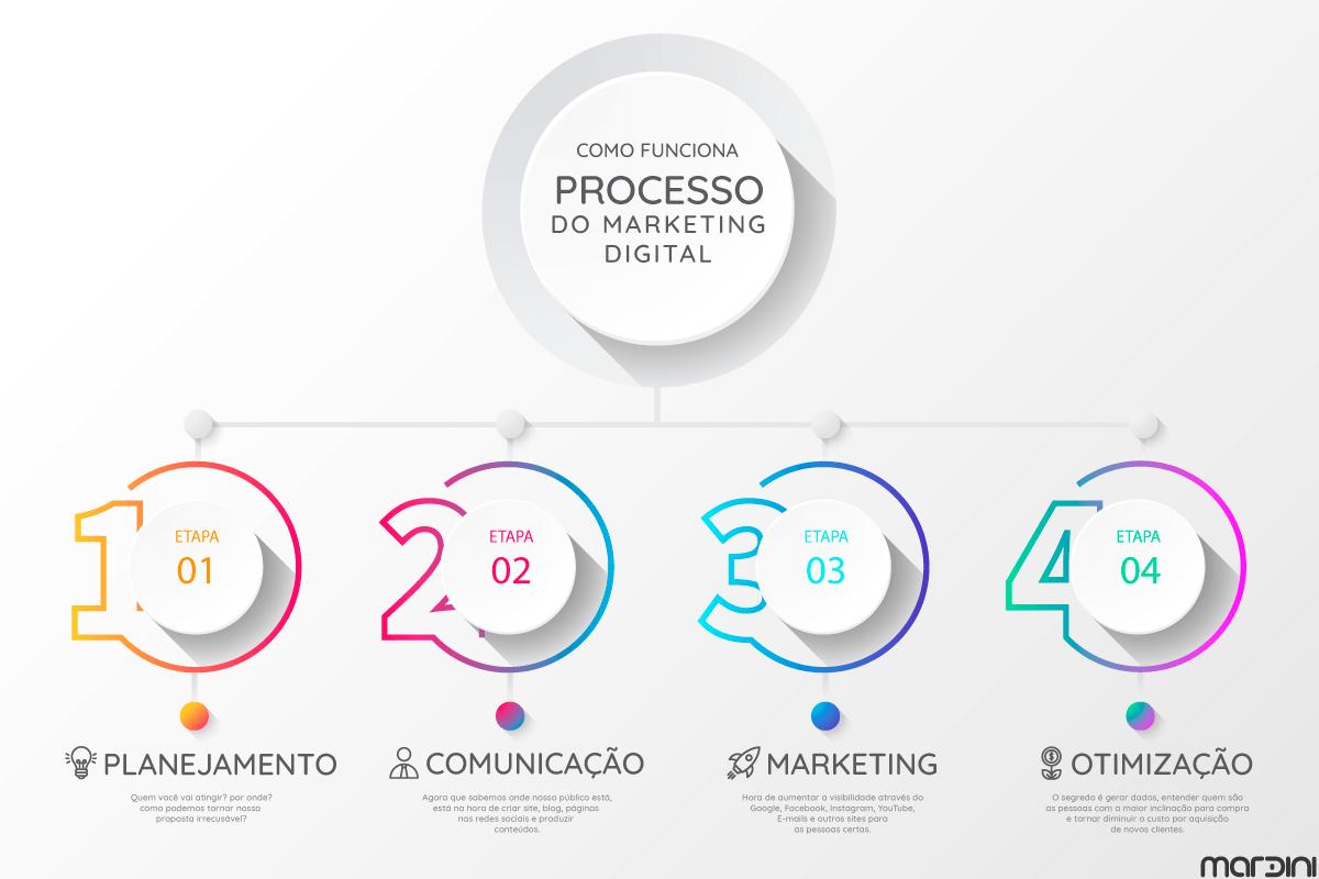 Processo do Marketing Digital